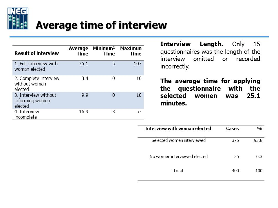 Average time of interview Result of interview Average Time Minimun 1 Time Maximun Time 1. Full interview with woman elected 25.15107 2. Complete inter