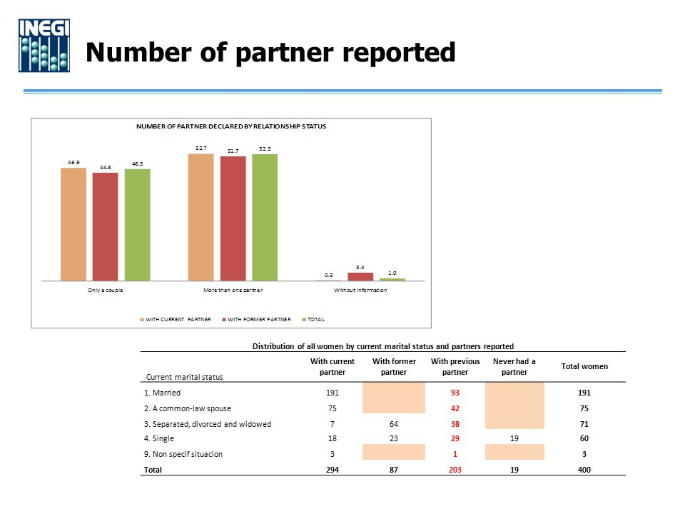 Number of partner reported Distribution of all women by current marital status and partners reported Current marital status With current partner With