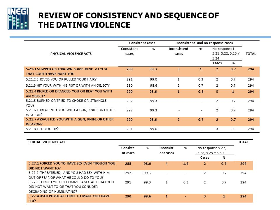 REVIEW OF CONSISTENCY AND SEQUENCE OF THE DATING VIOLENCE PHYSICAL VIOLENCE ACTS Consistent casesInconsistent and no response cases TOTAL Consistent c