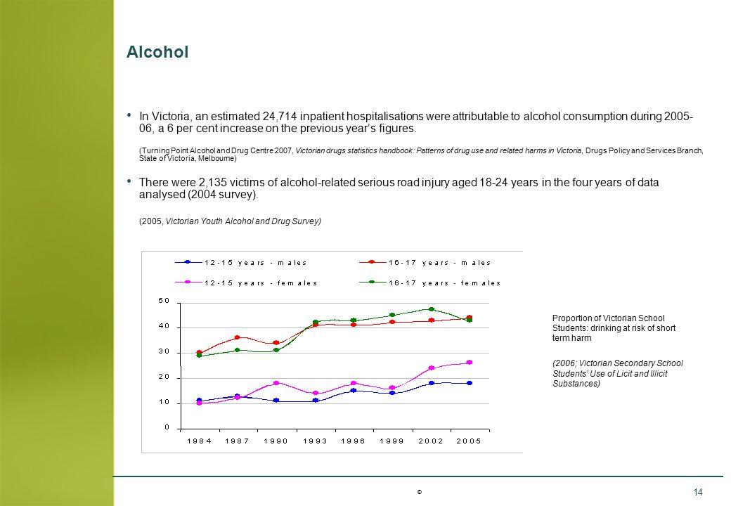 © 14 Alcohol In Victoria, an estimated 24,714 inpatient hospitalisations were attributable to alcohol consumption during 2005- 06, a 6 per cent increa