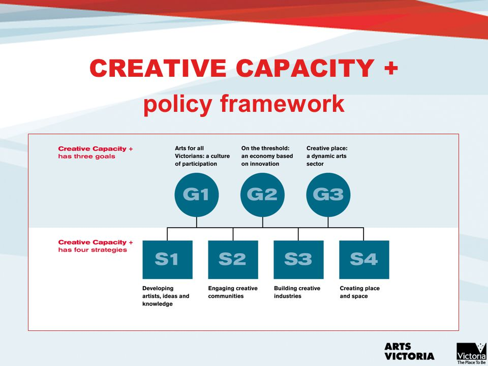CREATIVE CAPACITY + policy framework