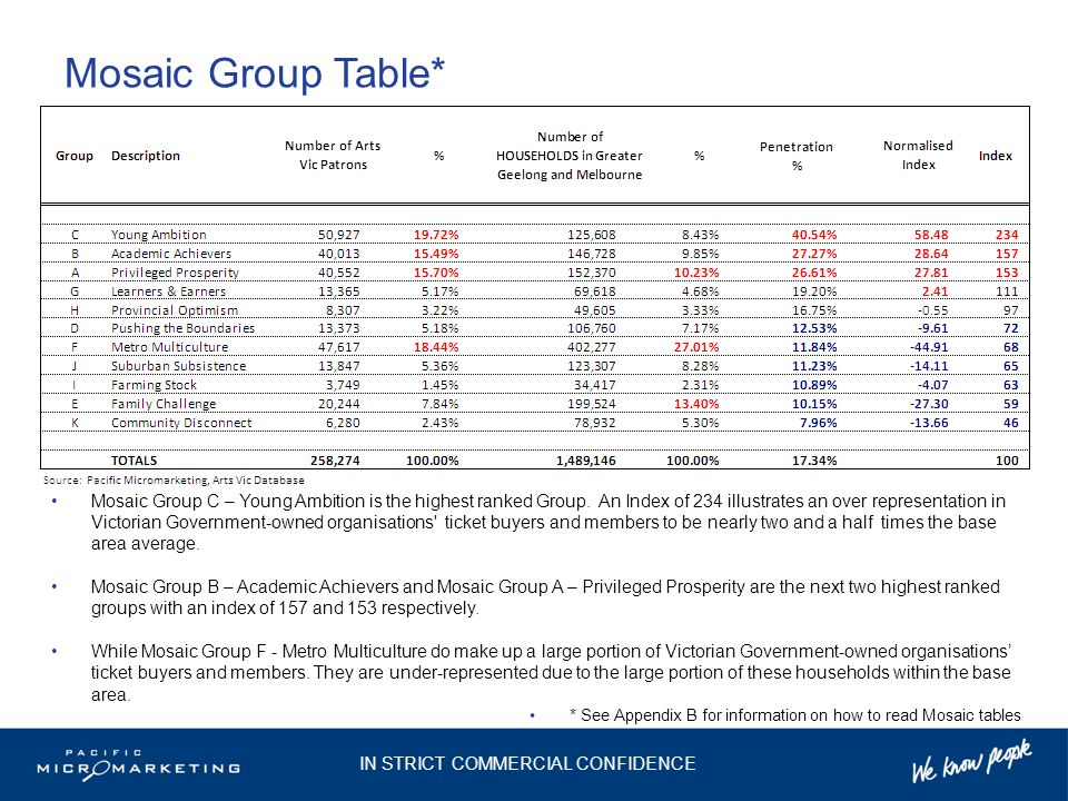 Mosaic Group Table* Mosaic Group C – Young Ambition is the highest ranked Group.