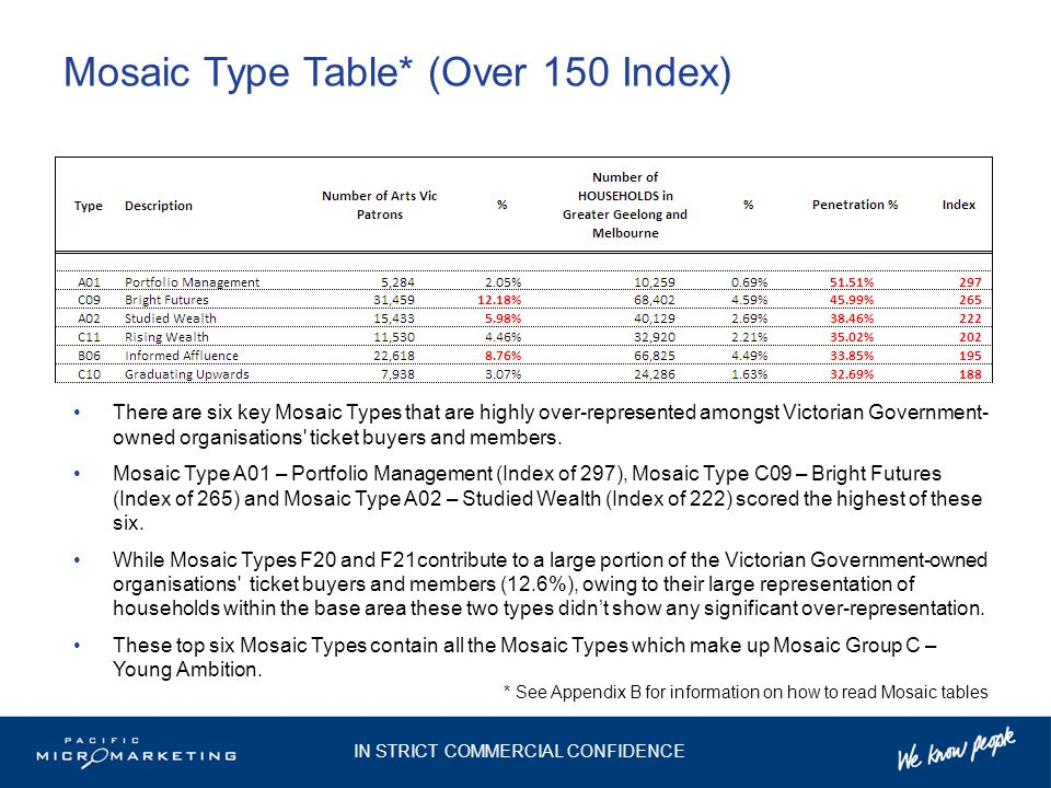 Mosaic Type Table* (Over 150 Index) There are six key Mosaic Types that are highly over-represented amongst Victorian Government- owned organisations ticket buyers and members.