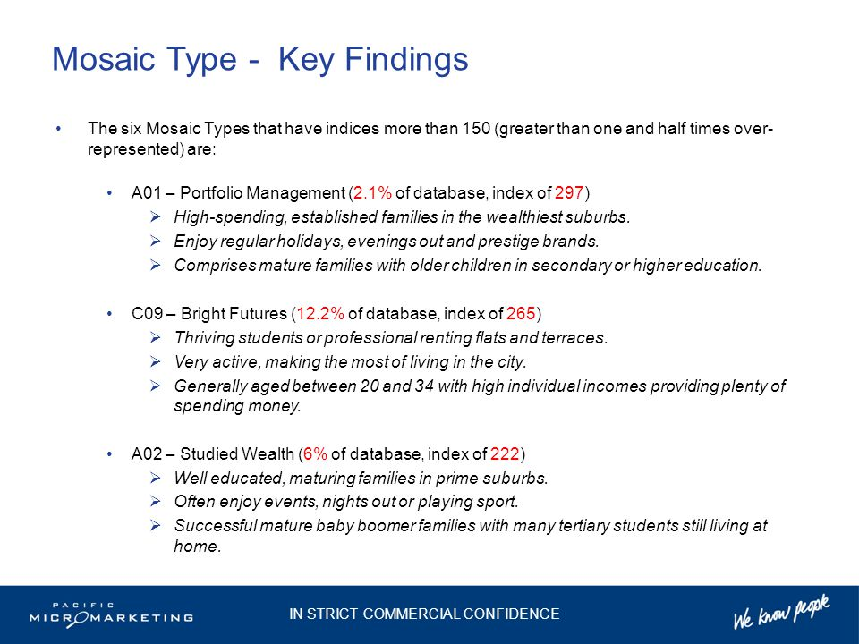 Mosaic Type - Key Findings The six Mosaic Types that have indices more than 150 (greater than one and half times over- represented) are: A01 – Portfolio Management (2.1% of database, index of 297)  High-spending, established families in the wealthiest suburbs.