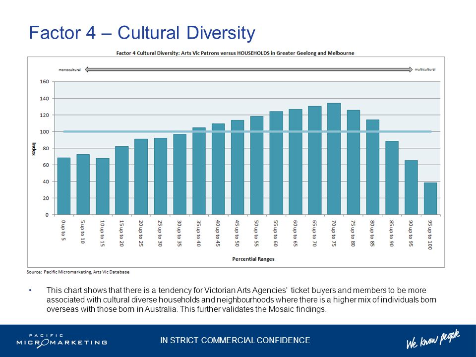 Factor 4 – Cultural Diversity This chart shows that there is a tendency for Victorian Arts Agencies ticket buyers and members to be more associated with cultural diverse households and neighbourhoods where there is a higher mix of individuals born overseas with those born in Australia.