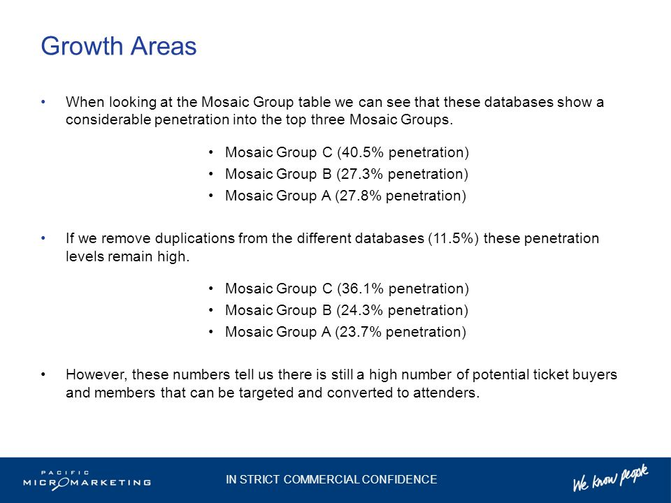 Growth Areas When looking at the Mosaic Group table we can see that these databases show a considerable penetration into the top three Mosaic Groups.