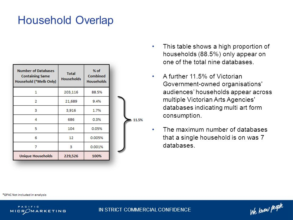 This table shows a high proportion of households (88.5%) only appear on one of the total nine databases.