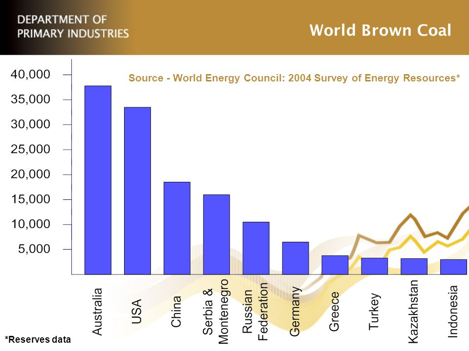 World Brown Coal Source - World Energy Council: 2004 Survey of Energy Resources* *Reserves data