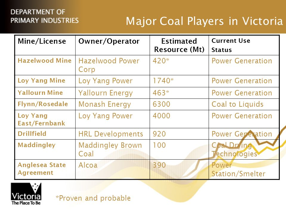 Major Coal Players in Victoria Mine/LicenseOwner/OperatorEstimated Resource (Mt) Current Use Status Hazelwood Mine Hazelwood Power Corp 420*Power Generation Loy Yang Mine Loy Yang Power1740*Power Generation Yallourn Mine Yallourn Energy463*Power Generation Flynn/Rosedale Monash Energy6300Coal to Liquids Loy Yang East/Fernbank Loy Yang Power4000Power Generation Drillfield HRL Developments920Power Generation Maddingley Maddingley Brown Coal 100Coal Drying Technologies Anglesea State Agreement Alcoa390Power Station/Smelter *Proven and probable