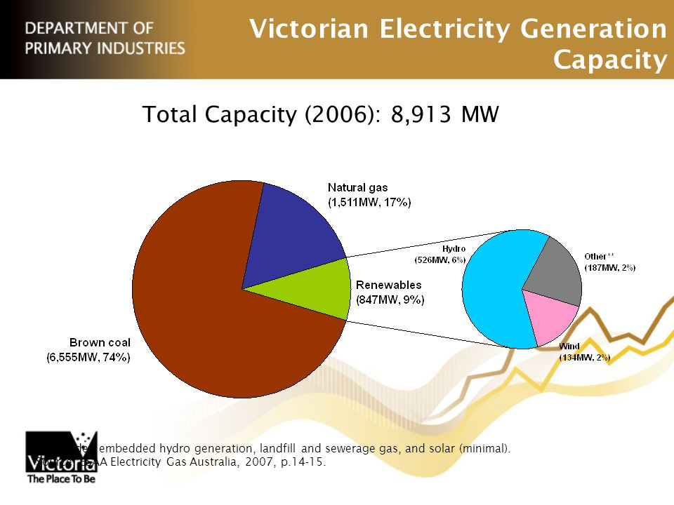 Victorian Electricity Generation Capacity Total Capacity (2006): 8,913 MW ** Includes embedded hydro generation, landfill and sewerage gas, and solar (minimal).