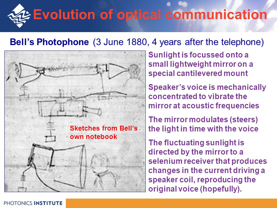 Bell's Photophone (3 June 1880, 4 years after the telephone) Sunlight is focussed onto a small lightweight mirror on a special cantilevered mount Speaker's voice is mechanically concentrated to vibrate the mirror at acoustic frequencies The mirror modulates (steers) the light in time with the voice The fluctuating sunlight is directed by the mirror to a selenium receiver that produces changes in the current driving a speaker coil, reproducing the original voice (hopefully).