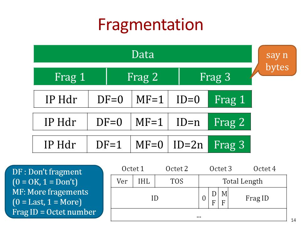 Fragmentation 14 Octet 1Octet 2Octet 3Octet 4 VerIHLTOSTotal Length ID0 DFDF MFMF Frag ID... Data Frag 1Frag 2Frag 3 IP HdrDF=0MF=1ID=0Frag 1 IP HdrDF