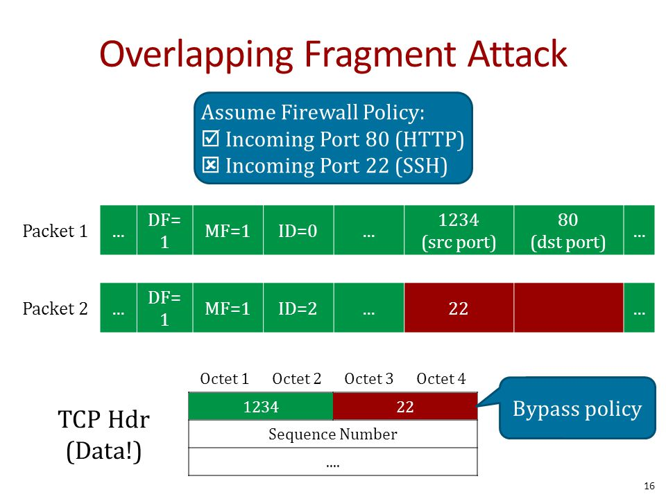 16 Octet 1Octet 2Octet 3Octet 4 Source PortDestination Port Sequence Number....... DF= 1 MF=1ID=0... 1234 (src port) 80 (dst port)... Packet 1 Overlap