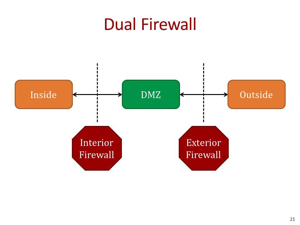 Dual Firewall 21 InsideOutsideHubDMZ Interior Firewall Exterior Firewall