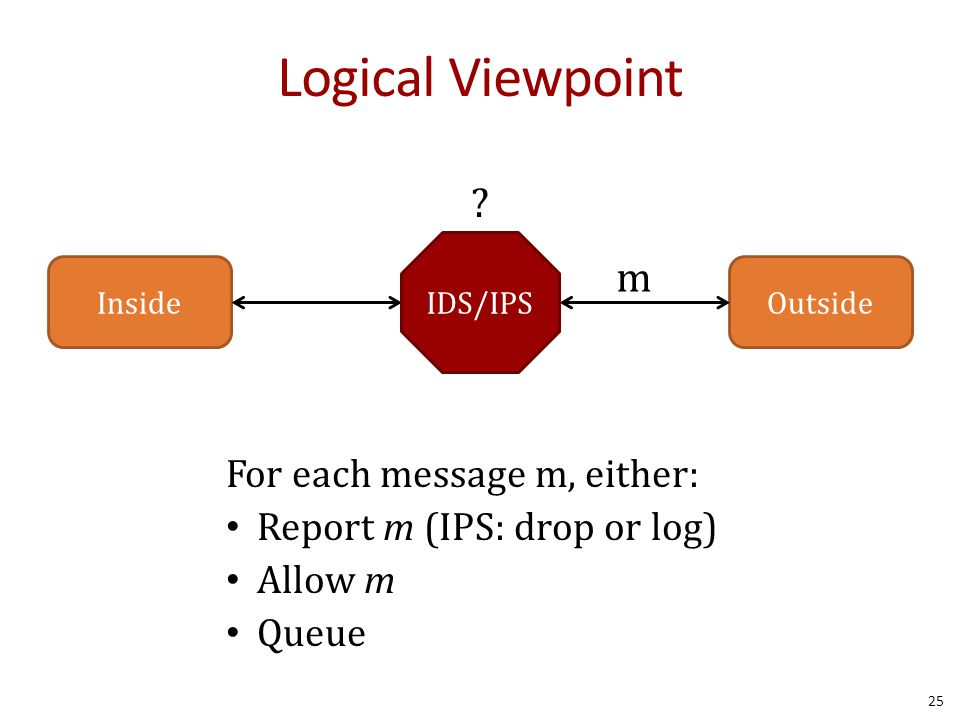 Logical Viewpoint 25 InsideOutside IDS/IPS For each message m, either: Report m (IPS: drop or log) Allow m Queue m