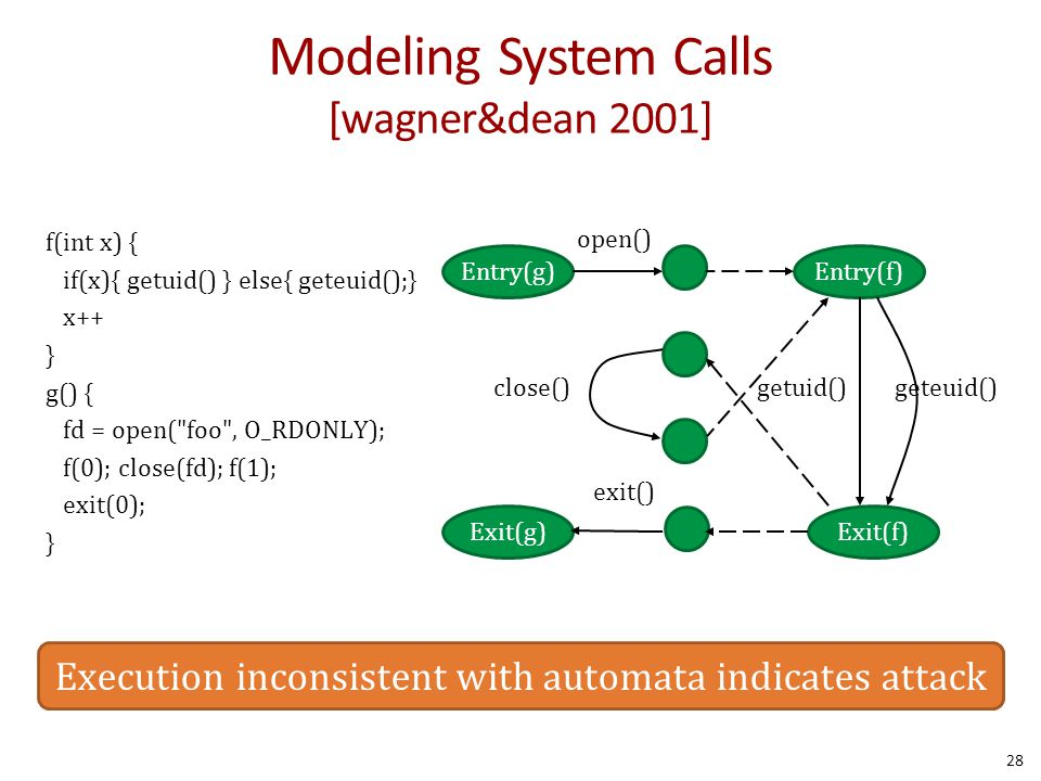 Modeling System Calls [wagner&dean 2001] 28 Entry(f)Entry(g) Exit(f)Exit(g) open() close() exit() getuid()geteuid() f(int x) { if(x){ getuid() } else{ geteuid();} x++ } g() { fd = open( foo , O_RDONLY); f(0); close(fd); f(1); exit(0); } Execution inconsistent with automata indicates attack