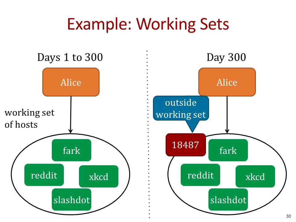 Example: Working Sets 30 Alice Days 1 to 300 reddit xkcd slashdot fark working set of hosts Alice Day 300 outside working set reddit xkcd slashdot fark 18487