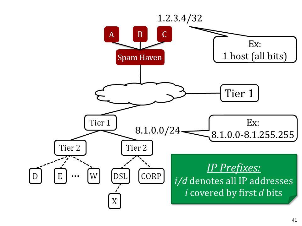 41 Spam Haven Tier 1 Tier 2 DE BC W A... DSLCORP A X 1.2.3.4/32 8.1.0.0/24 IP Prefixes: i/d denotes all IP addresses i covered by first d bits IP Pref