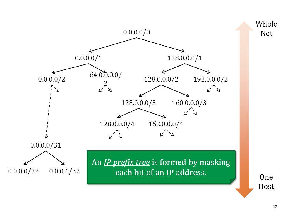 42 One Host Whole Net 0.0.0.0/0 0.0.0.0/1128.0.0.0/1 128.0.0.0/2192.0.0.0/2 0.0.0.0/2 64.0.0.0.0/ 2 An IP prefix tree is formed by masking each bit of
