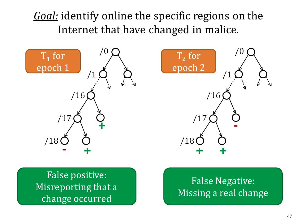 47 Goal: identify online the specific regions on the Internet that have changed in malice.