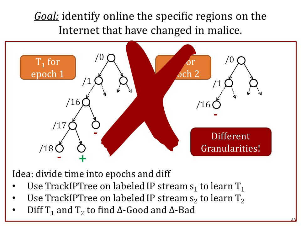 48 Goal: identify online the specific regions on the Internet that have changed in malice.