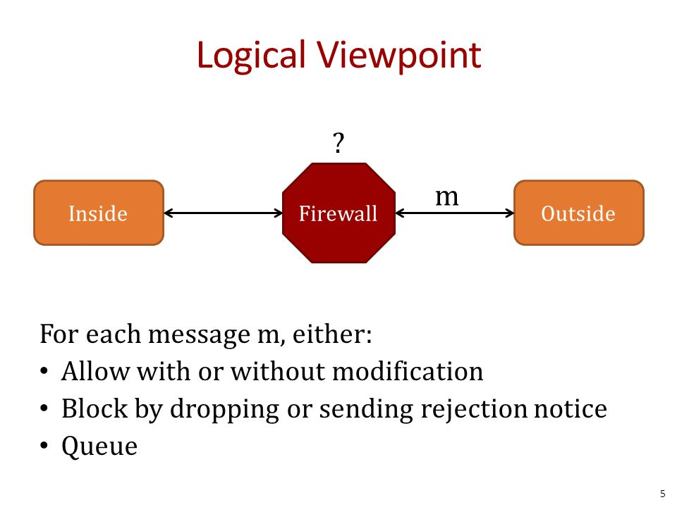Logical Viewpoint 5 InsideOutside Firewall For each message m, either: Allow with or without modification Block by dropping or sending rejection notice Queue m