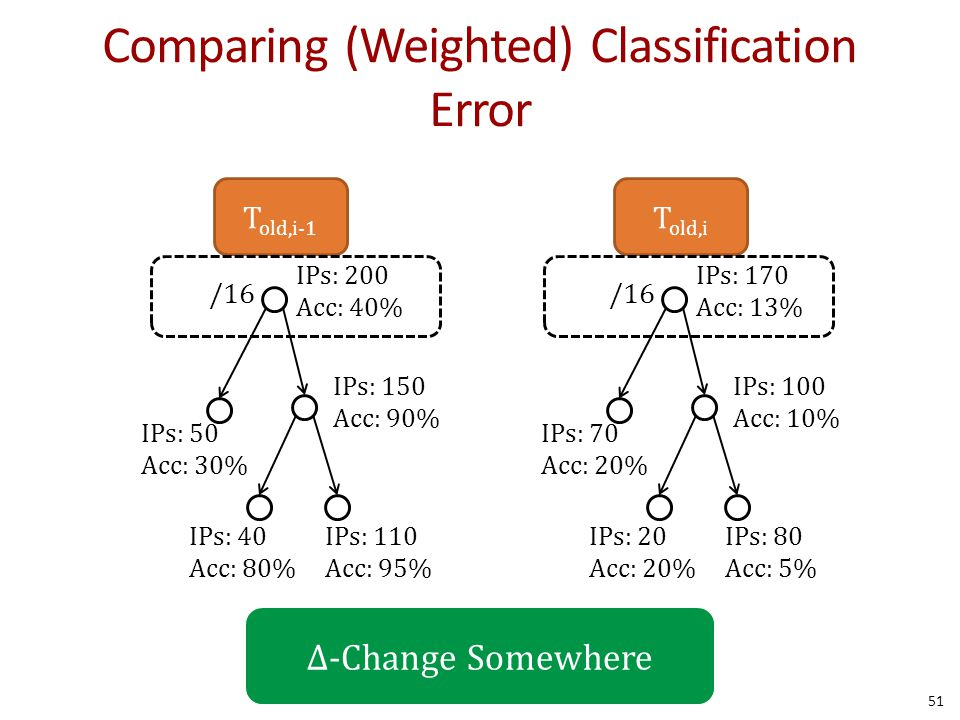Comparing (Weighted) Classification Error 51 /16 IPs: 200 Acc: 40% IPs: 150 Acc: 90% IPs: 110 Acc: 95% T old,i-1 IPs: 40 Acc: 80% IPs: 50 Acc: 30% /16 IPs: 170 Acc: 13% IPs: 100 Acc: 10% IPs: 80 Acc: 5% T old,i IPs: 20 Acc: 20% IPs: 70 Acc: 20% Δ-Change Somewhere