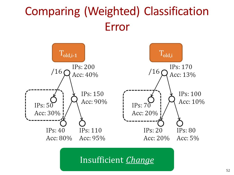 Comparing (Weighted) Classification Error 52 /16 IPs: 200 Acc: 40% IPs: 150 Acc: 90% IPs: 110 Acc: 95% T old,i-1 IPs: 40 Acc: 80% IPs: 50 Acc: 30% /16 IPs: 170 Acc: 13% IPs: 100 Acc: 10% IPs: 80 Acc: 5% T old,i IPs: 20 Acc: 20% IPs: 70 Acc: 20% Insufficient Change