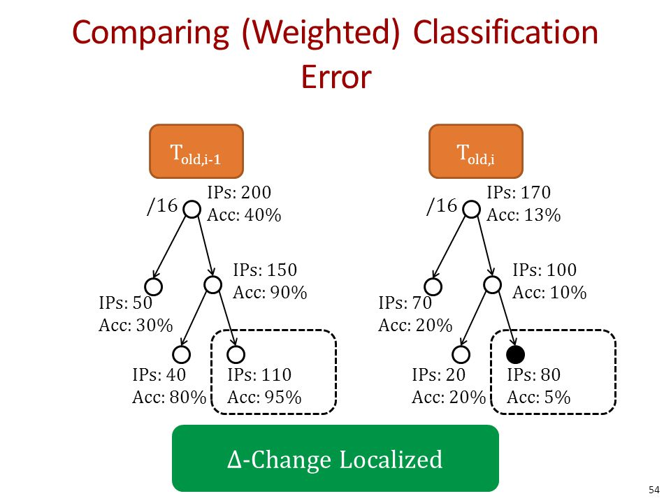 Comparing (Weighted) Classification Error 54 /16 IPs: 200 Acc: 40% IPs: 150 Acc: 90% IPs: 110 Acc: 95% T old,i-1 IPs: 40 Acc: 80% IPs: 50 Acc: 30% /16 IPs: 170 Acc: 13% IPs: 100 Acc: 10% IPs: 80 Acc: 5% T old,i IPs: 20 Acc: 20% IPs: 70 Acc: 20% Δ-Change Localized