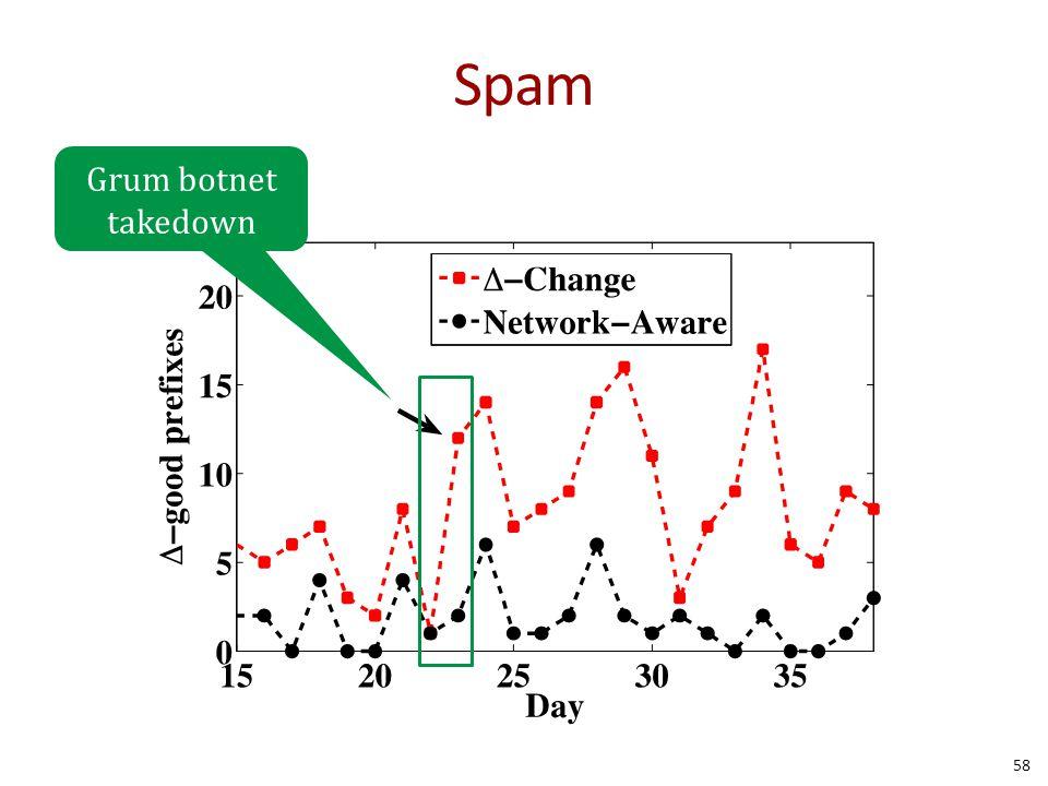 Spam 58 Grum botnet takedown