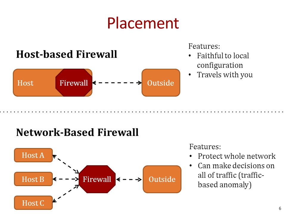 Placement Host-based Firewall Network-Based Firewall 6 HostFirewallOutside FirewallOutside Host B Host C Host A Features: Faithful to local configuration Travels with you Features: Protect whole network Can make decisions on all of traffic (traffic- based anomaly)
