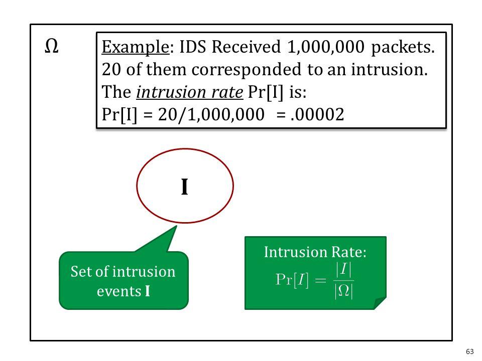 63 Ω I Set of intrusion events I Intrusion Rate: Example: IDS Received 1,000,000 packets. 20 of them corresponded to an intrusion. The intrusion rate