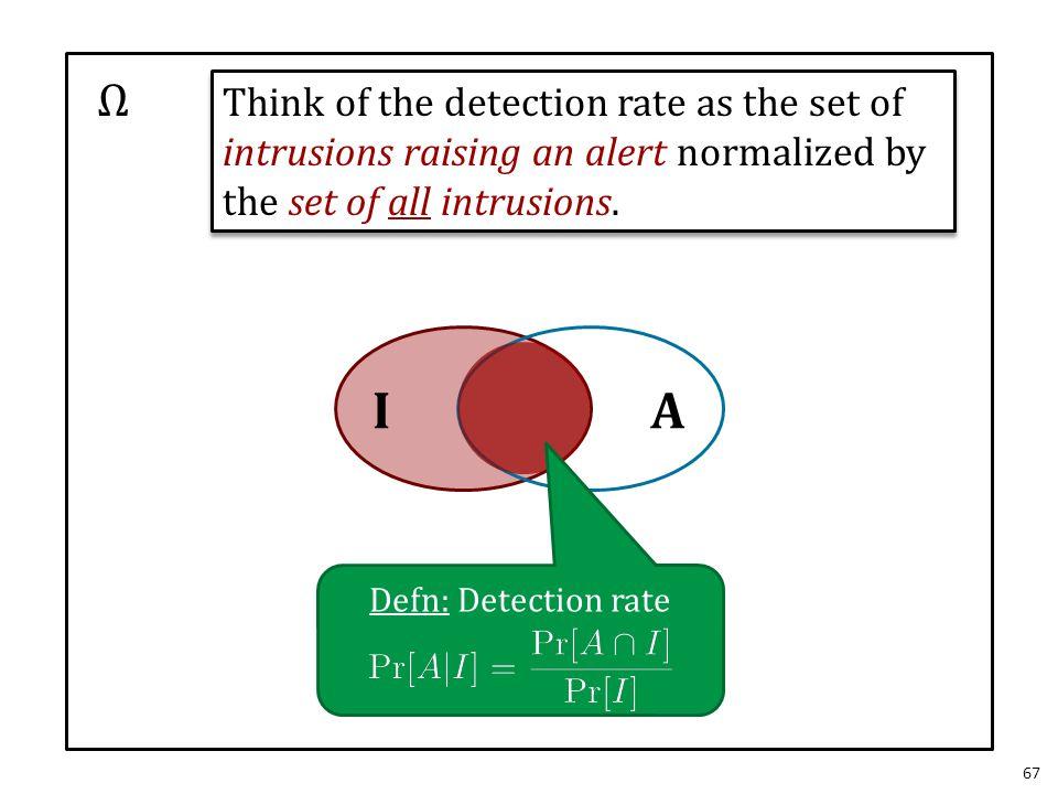 67 Ω IA Defn: Detection rate Think of the detection rate as the set of intrusions raising an alert normalized by the set of all intrusions.