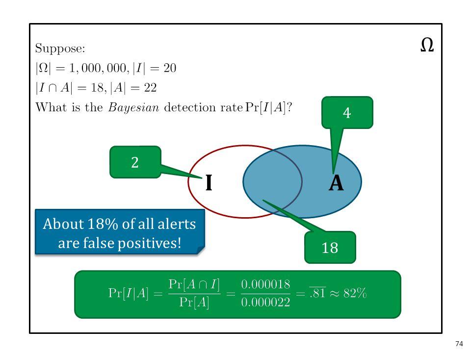 74 Ω IA 2 4 18 About 18% of all alerts are false positives!
