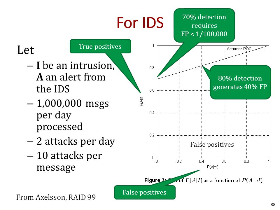 For IDS Let – I be an intrusion, A an alert from the IDS – 1,000,000 msgs per day processed – 2 attacks per day – 10 attacks per message 88 False positives True positives 70% detection requires FP < 1/100,000 80% detection generates 40% FP From Axelsson, RAID 99