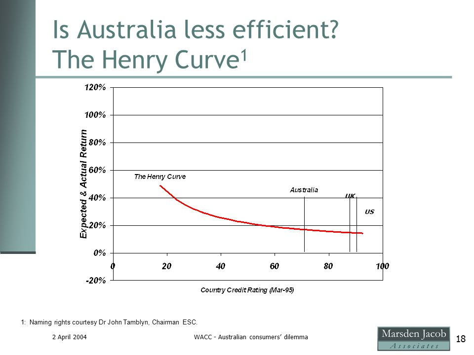 2 April 2004WACC - Australian consumers' dilemma 18 Is Australia less efficient.