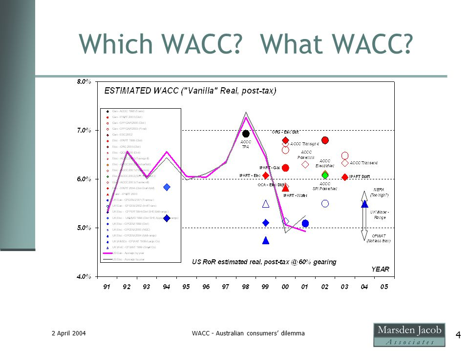 2 April 2004WACC - Australian consumers' dilemma 4 Which WACC? What WACC?