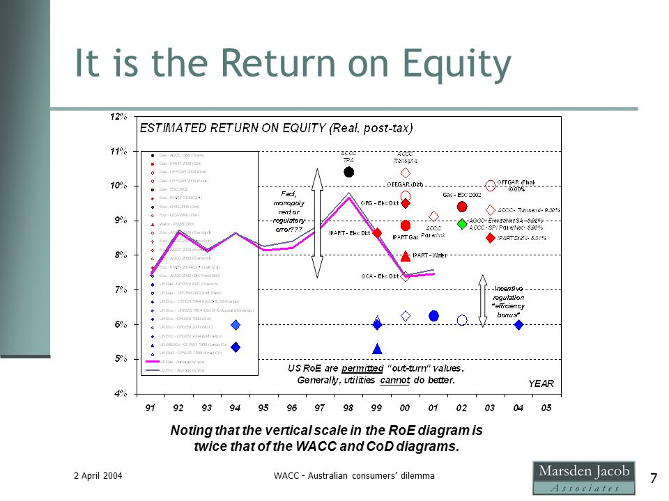 2 April 2004WACC - Australian consumers' dilemma 7 It is the Return on Equity Noting that the vertical scale in the RoE diagram is twice that of the WACC and CoD diagrams.