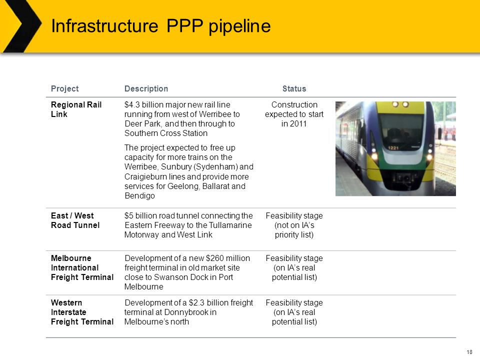 18 Infrastructure PPP pipeline ProjectDescriptionStatus Regional Rail Link $4.3 billion major new rail line running from west of Werribee to Deer Park, and then through to Southern Cross Station The project expected to free up capacity for more trains on the Werribee, Sunbury (Sydenham) and Craigieburn lines and provide more services for Geelong, Ballarat and Bendigo Construction expected to start in 2011 East / West Road Tunnel $5 billion road tunnel connecting the Eastern Freeway to the Tullamarine Motorway and West Link Feasibility stage (not on IA's priority list) Melbourne International Freight Terminal Development of a new $260 million freight terminal in old market site close to Swanson Dock in Port Melbourne Feasibility stage (on IA's real potential list) Western Interstate Freight Terminal Development of a $2.3 billion freight terminal at Donnybrook in Melbourne's north Feasibility stage (on IA's real potential list)