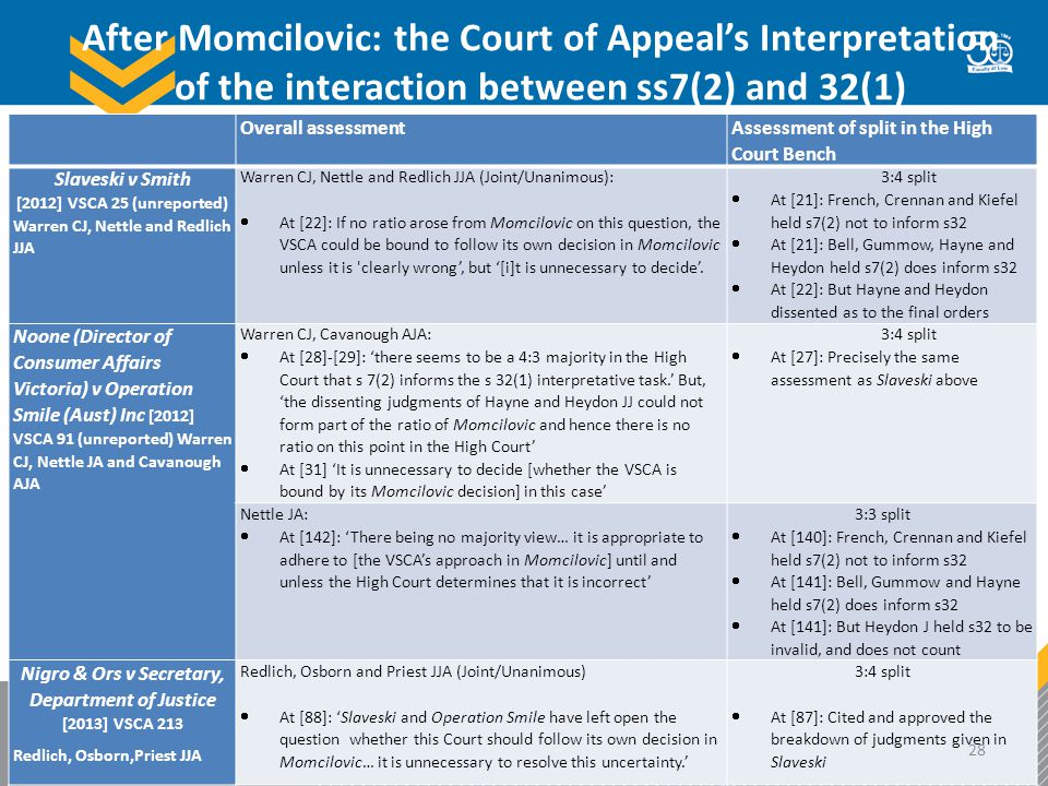 After Momcilovic: the Court of Appeal's Interpretation of the interaction between ss7(2) and 32(1) Overall assessment Assessment of split in the High Court Bench Slaveski v Smith [2012] VSCA 25 (unreported) Warren CJ, Nettle and Redlich JJA Warren CJ, Nettle and Redlich JJA (Joint/Unanimous):  At [22]: If no ratio arose from Momcilovic on this question, the VSCA could be bound to follow its own decision in Momcilovic unless it is clearly wrong', but '[i]t is unnecessary to decide'.