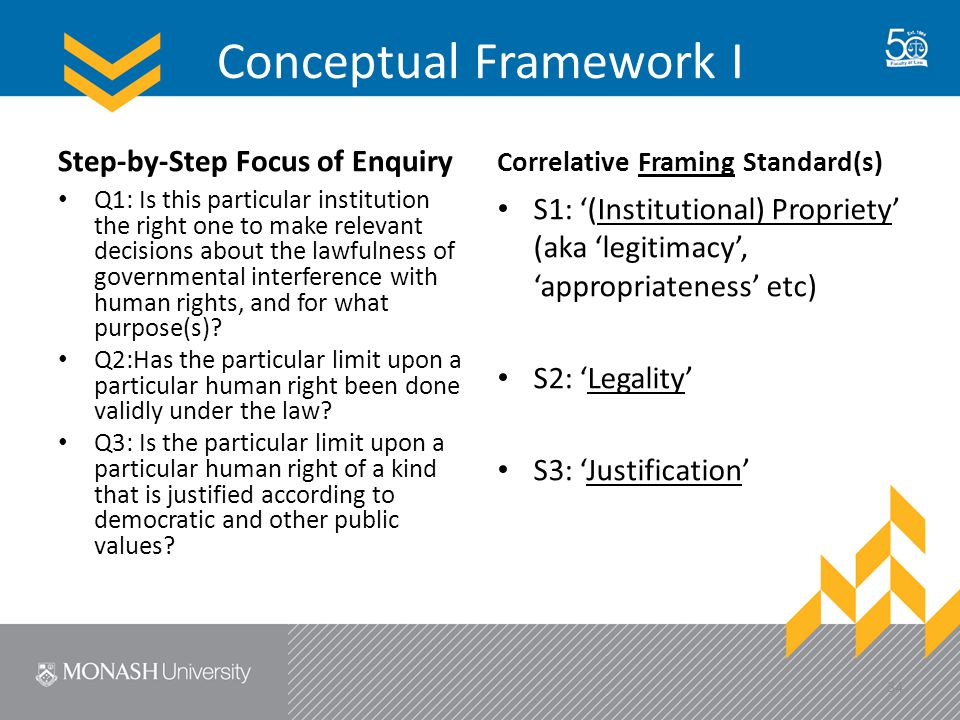 Conceptual Framework I Step-by-Step Focus of Enquiry Q1: Is this particular institution the right one to make relevant decisions about the lawfulness of governmental interference with human rights, and for what purpose(s).