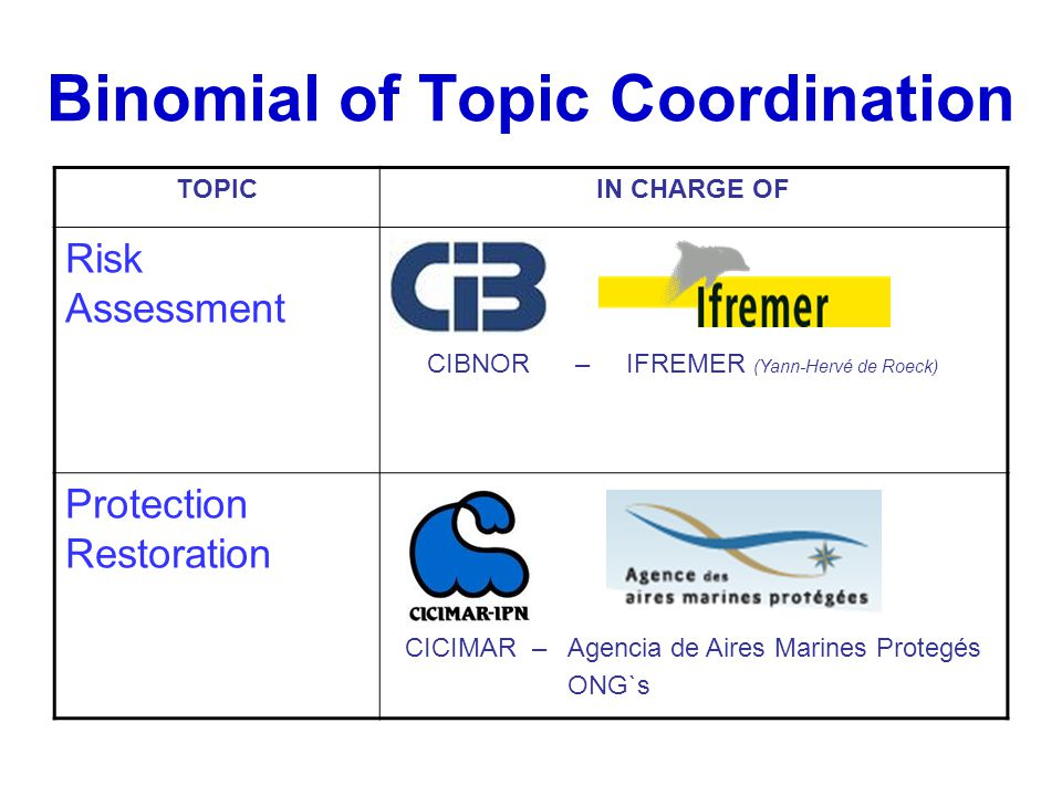 Binomial of Topic Coordination TOPICIN CHARGE OF Risk Assessment CIBNOR – IFREMER (Yann-Hervé de Roeck) Protection Restoration CICIMAR – Agencia de Ai
