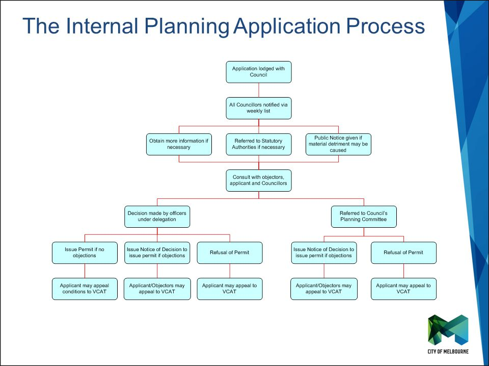 Click to edit Master title style Click to edit Master subtitle style The Internal Planning Application Process
