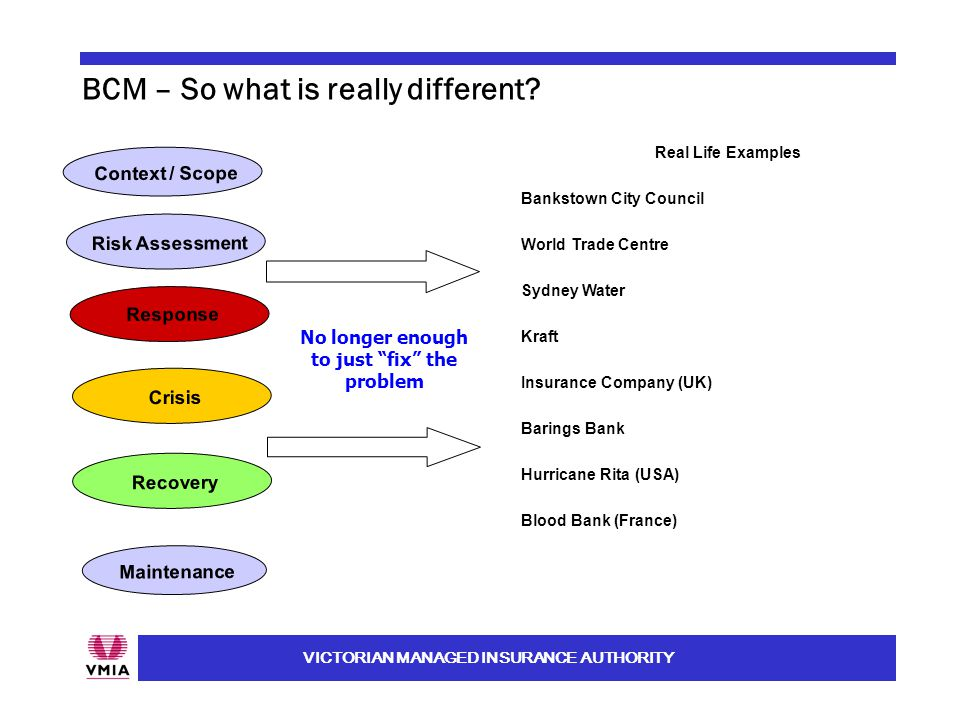 VICTORIAN MANAGED INSURANCE AUTHORITY BCM – So what is really different? Context / Scope Maintenance Risk Assessment Response Recovery Crisis Real Lif