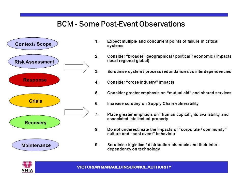 VICTORIAN MANAGED INSURANCE AUTHORITY BCM - Some Post-Event Observations Context / Scope Maintenance Risk Assessment Response Recovery Crisis 1.Expect