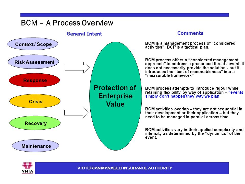 VICTORIAN MANAGED INSURANCE AUTHORITY BCM – A Process Overview Context / Scope Maintenance Risk Assessment Response Recovery Crisis General Intent BCM is a management process of considered activities .
