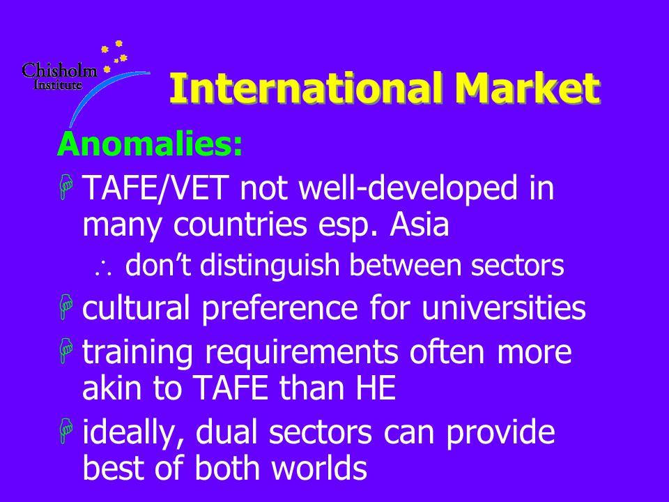 International Market Anomalies: HTAFE/VET not well-developed in many countries esp.