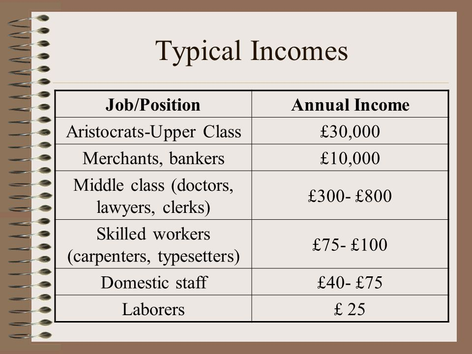 Typical Incomes Job/PositionAnnual Income Aristocrats-Upper Class£30,000 Merchants, bankers£10,000 Middle class (doctors, lawyers, clerks) £300- £800 Skilled workers (carpenters, typesetters) £75- £100 Domestic staff£40- £75 Laborers£ 25