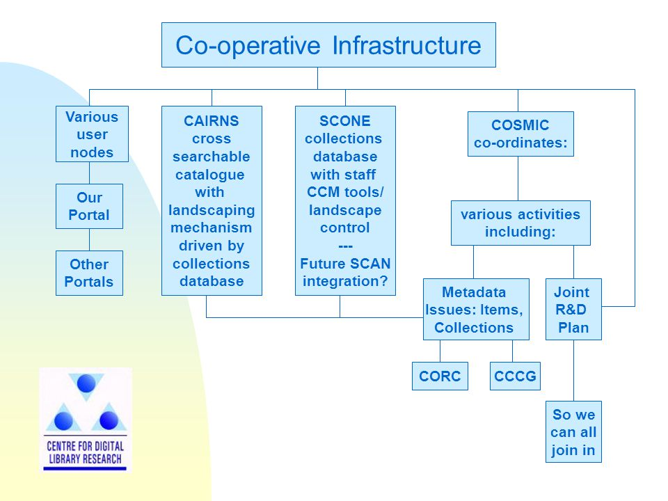 Co-operative Infrastructure Various user nodes SCONE collections database with staff CCM tools/ landscape control --- Future SCAN integration.