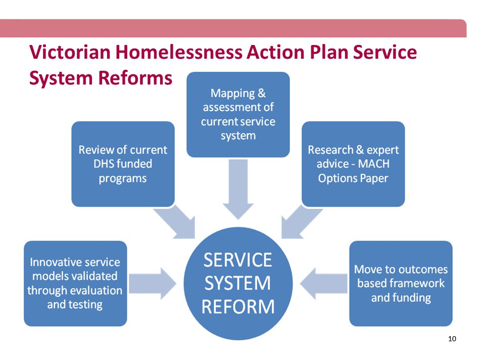 10 Victorian Homelessness Action Plan Service System Reforms 10
